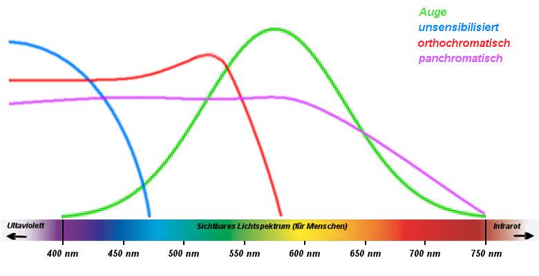 spektrale Empfindlichkeit von Filmmaterial